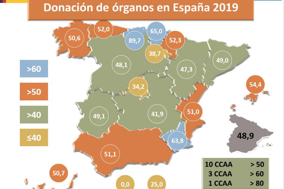 España alcanza un nuevo máximo histórico con 48,9 donantes p.m.p y se acerca a los 5.500 trasplantes