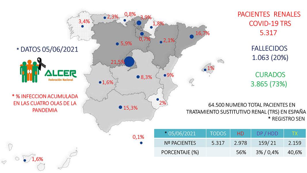REGISTRO DE PACIENTES RENALES EN TRS CON COVID-19 (ACTUALIZADO EL 05-06-21)